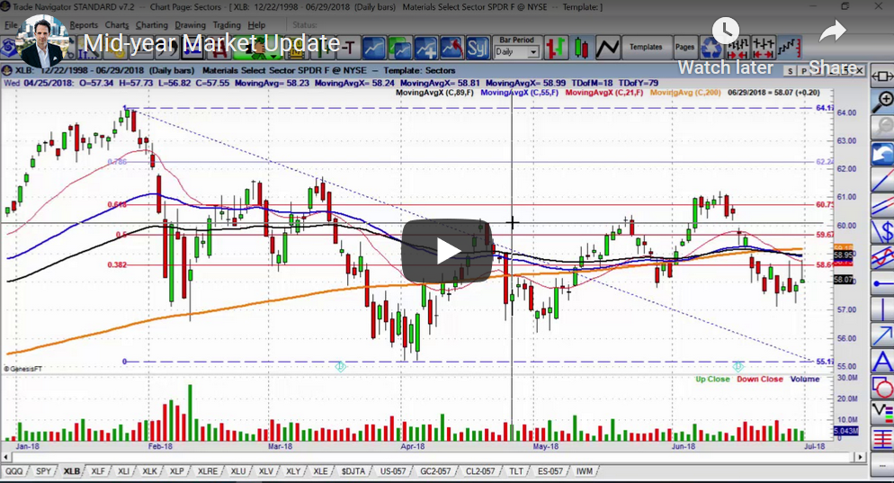Mid-Year Stock Market Update